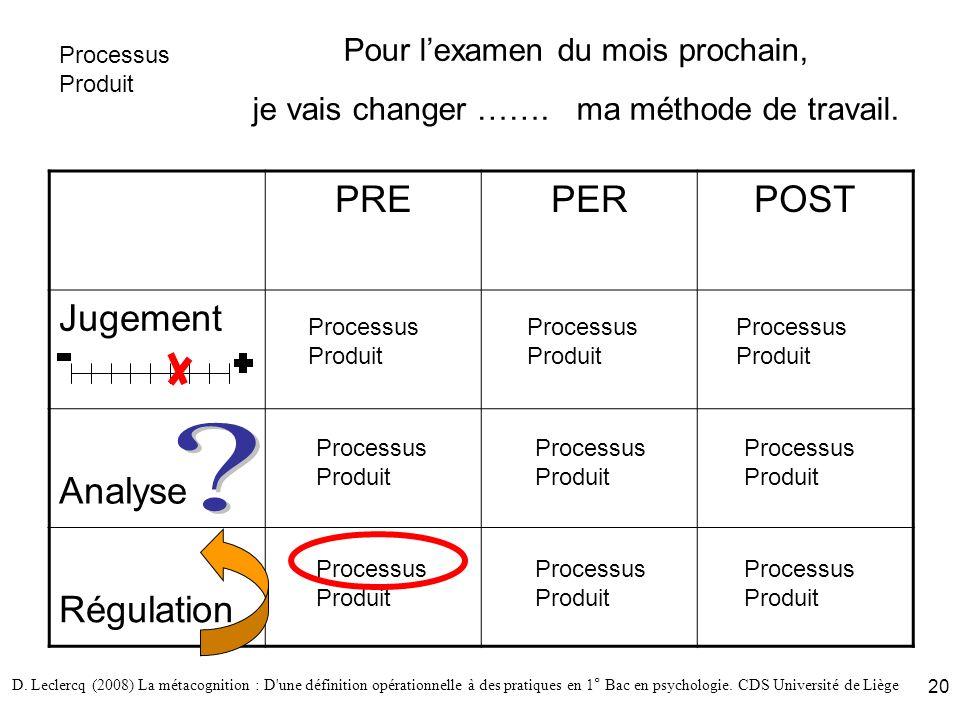 D. Leclercq (2008) La métacognition : D'une définition opérationnelle à des pratiques en 1° Bac en psychologie. CDS Université de Liège 20 Pour lexame