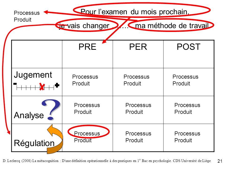 D. Leclercq (2008) La métacognition : D'une définition opérationnelle à des pratiques en 1° Bac en psychologie. CDS Université de Liège 21 Pour lexame