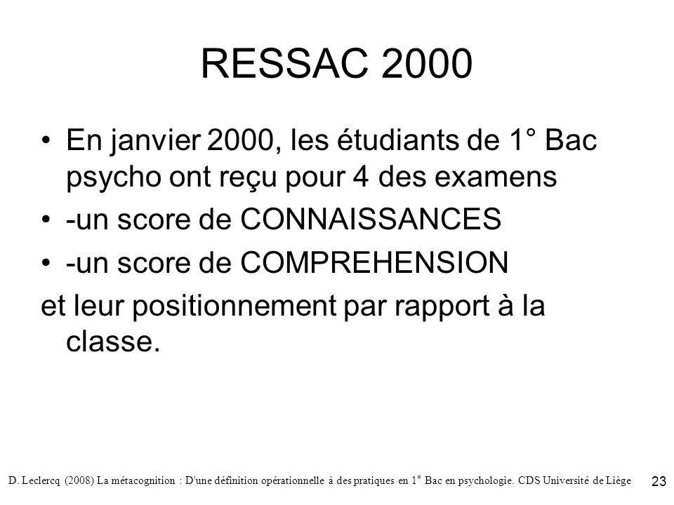 D. Leclercq (2008) La métacognition : D'une définition opérationnelle à des pratiques en 1° Bac en psychologie. CDS Université de Liège 23 RESSAC 2000