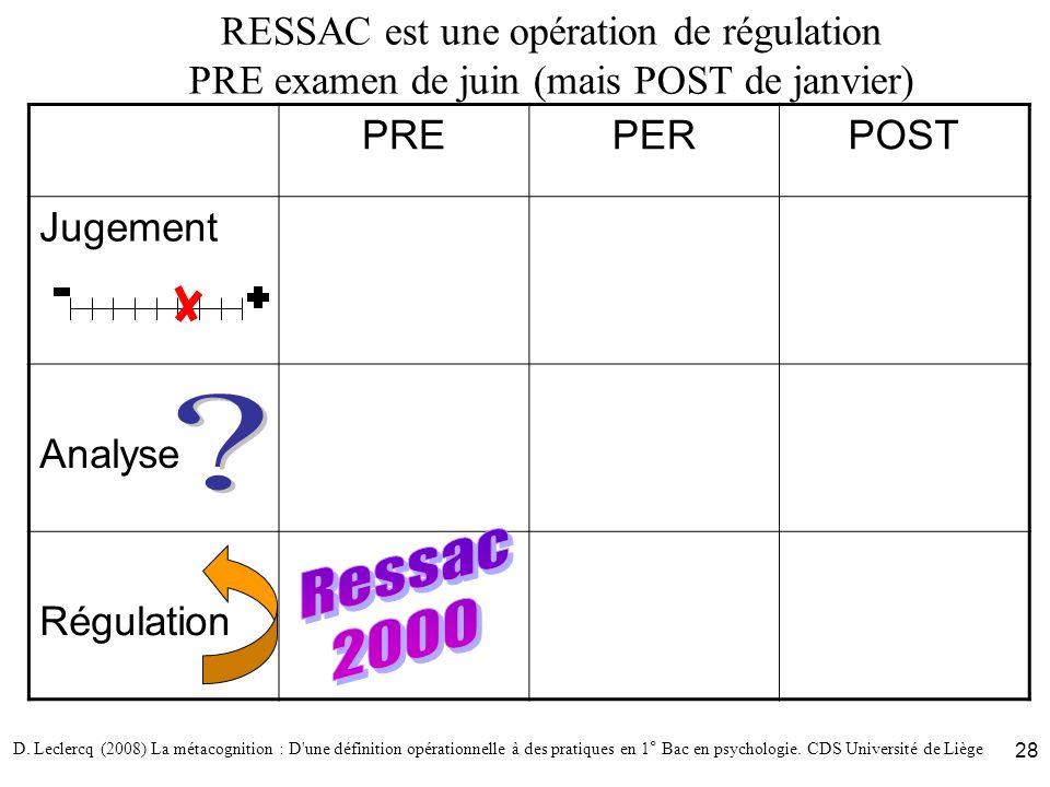 D. Leclercq (2008) La métacognition : D'une définition opérationnelle à des pratiques en 1° Bac en psychologie. CDS Université de Liège 28 RESSAC est