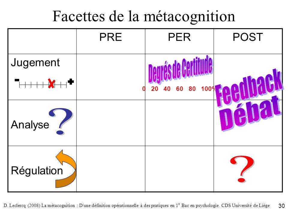 D. Leclercq (2008) La métacognition : D'une définition opérationnelle à des pratiques en 1° Bac en psychologie. CDS Université de Liège 30 Facettes de