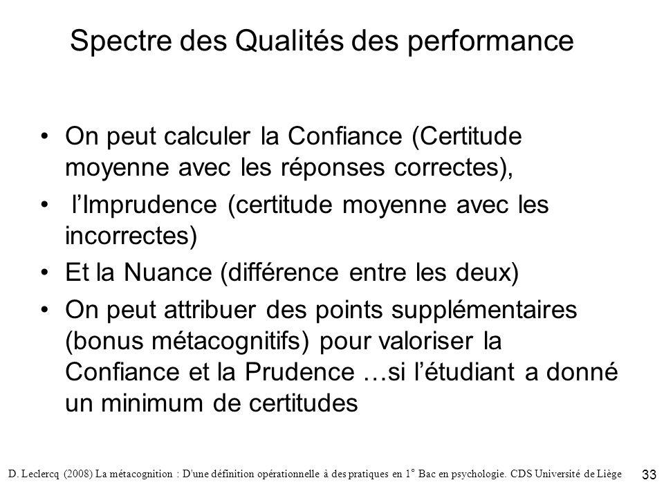 D. Leclercq (2008) La métacognition : D'une définition opérationnelle à des pratiques en 1° Bac en psychologie. CDS Université de Liège 33 Spectre des