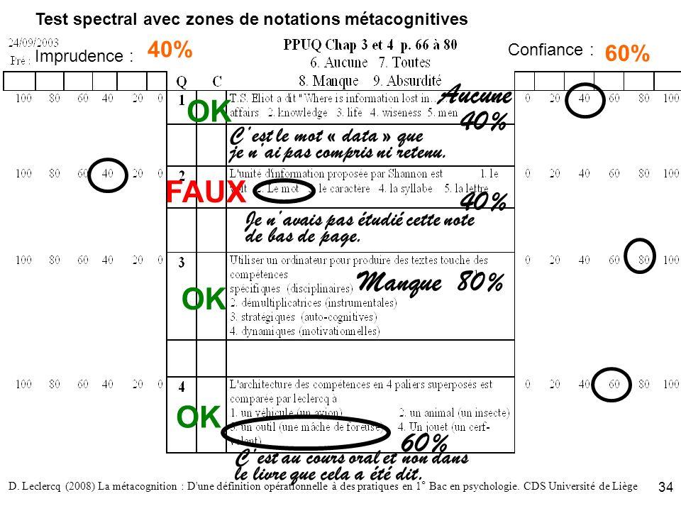 D. Leclercq (2008) La métacognition : D'une définition opérationnelle à des pratiques en 1° Bac en psychologie. CDS Université de Liège 34 Test spectr