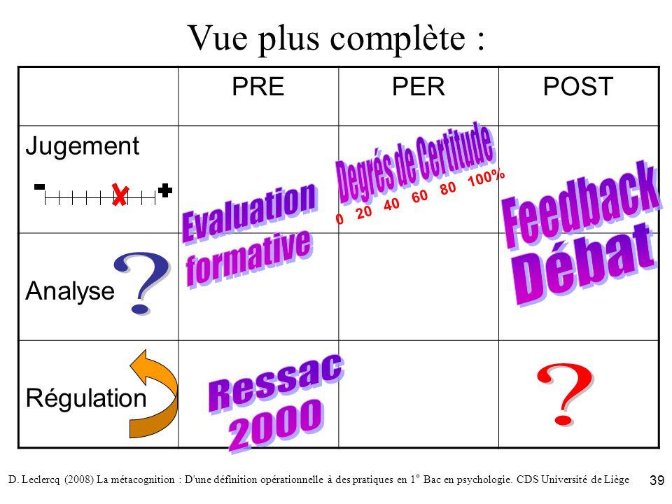 D. Leclercq (2008) La métacognition : D'une définition opérationnelle à des pratiques en 1° Bac en psychologie. CDS Université de Liège 39 Vue plus co