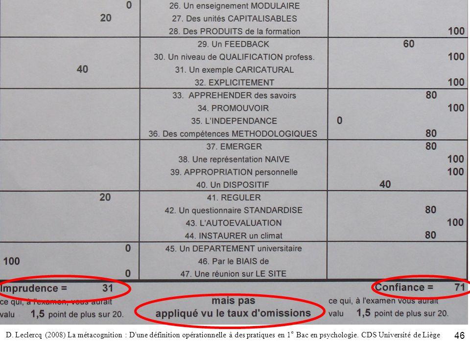 D. Leclercq (2008) La métacognition : D'une définition opérationnelle à des pratiques en 1° Bac en psychologie. CDS Université de Liège 46