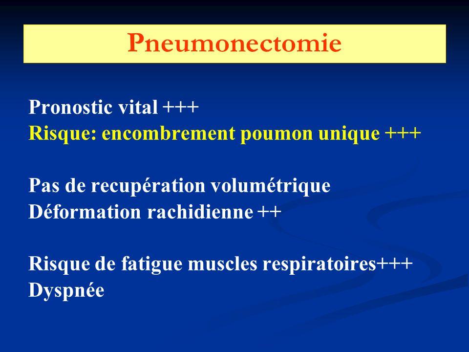 Pneumonectomie Pronostic vital +++ Risque: encombrement poumon unique +++ Pas de recupération volumétrique Déformation rachidienne ++ Risque de fatigue muscles respiratoires+++ Dyspnée