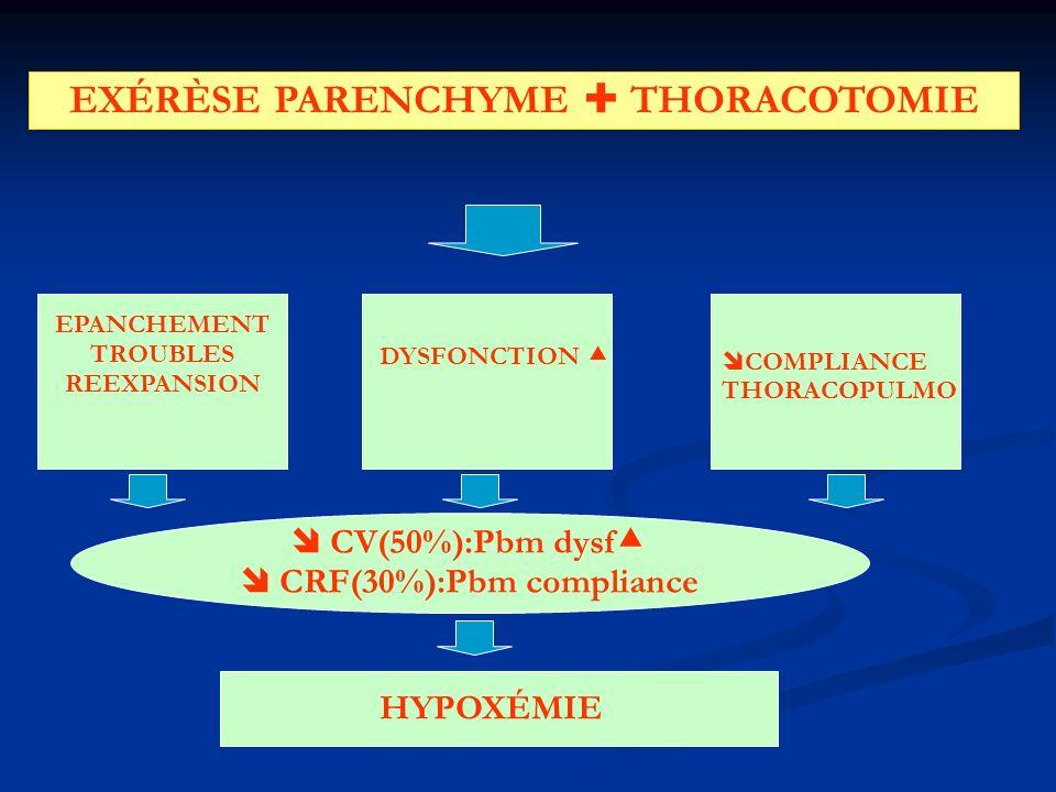 EXÉRÈSE PARENCHYME THORACOTOMIE HYPOXÉMIE DYSFONCTION COMPLIANCE THORACOPULMO CV(50%):Pbm dysf CRF(30%):Pbm compliance EPANCHEMENT TROUBLES REEXPANSION