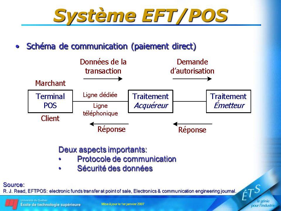 Mise à jour le 1er janvier 2007 Système EFT/POS Schéma de communication (paiement direct)Schéma de communication (paiement direct) Source: R. J. Read,