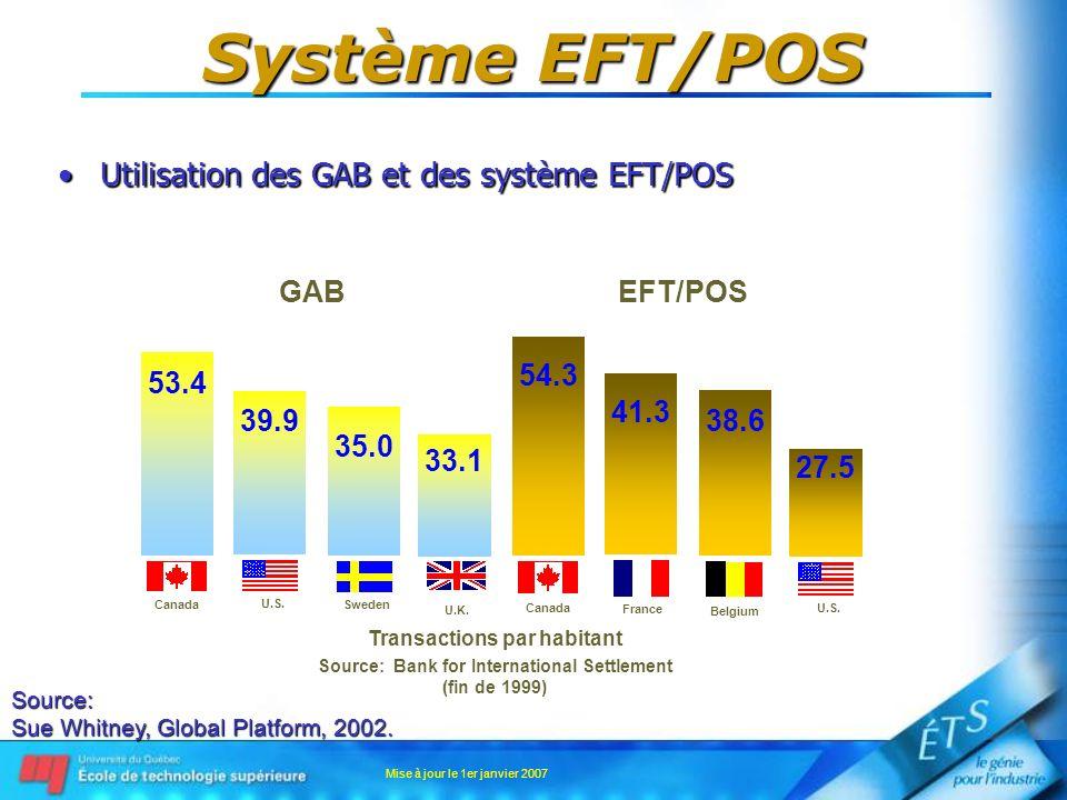 Mise à jour le 1er janvier 2007 Système EFT/POS Service de retrait en mode partagéService de retrait en mode partagé –Implique le réseau intermembres à architecture distribuée pour acheminer les données entre les membres; Pas de centre de traitement unique.
