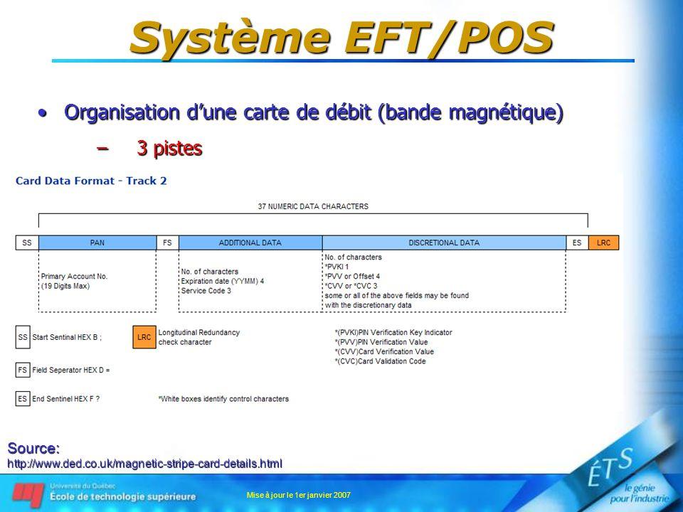 Mise à jour le 1er janvier 2007 Système EFT/POS Organisation dune carte de débit (bande magnétique)Organisation dune carte de débit (bande magnétique)