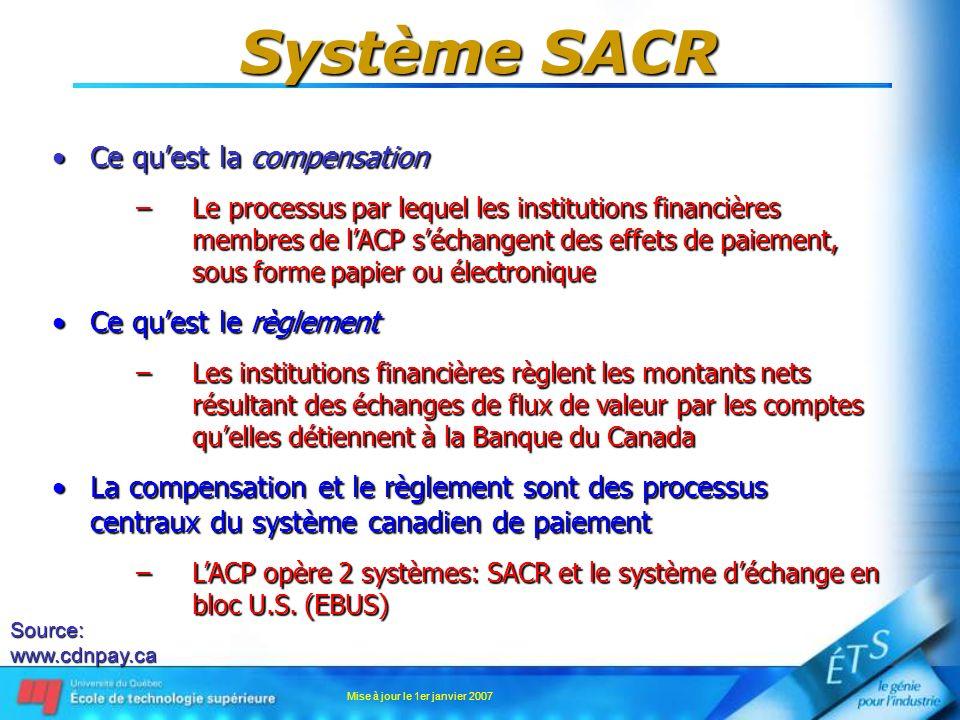 Mise à jour le 1er janvier 2007 Système SACR Ce quest la compensationCe quest la compensation –Le processus par lequel les institutions financières me