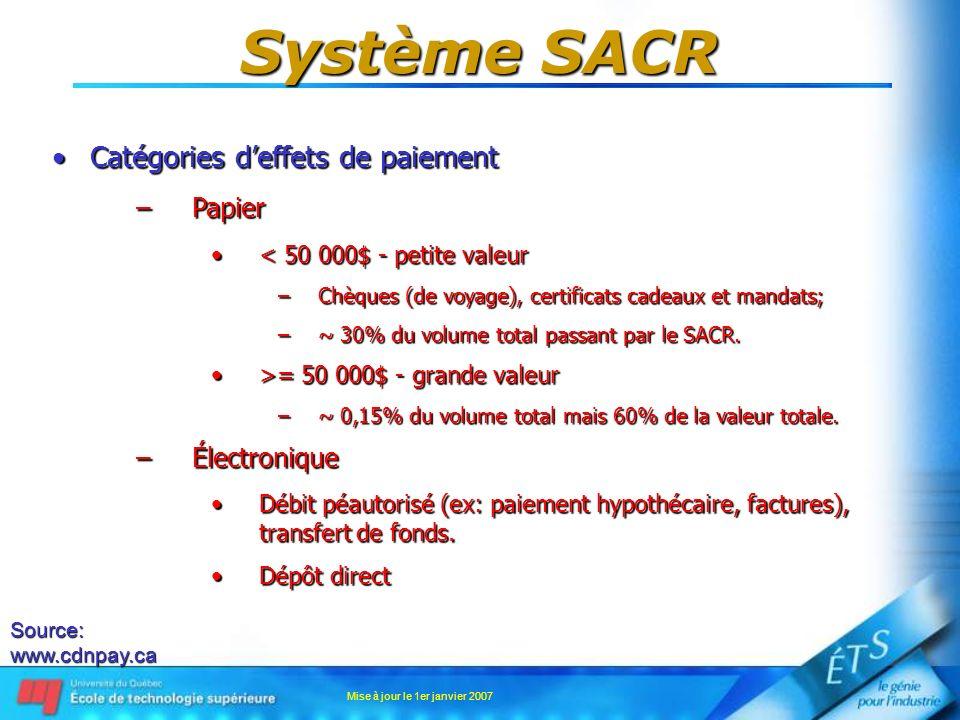 Mise à jour le 1er janvier 2007 Système SACR Catégories deffets de paiementCatégories deffets de paiement –Papier < 50 000$ - petite valeur< 50 000$ -