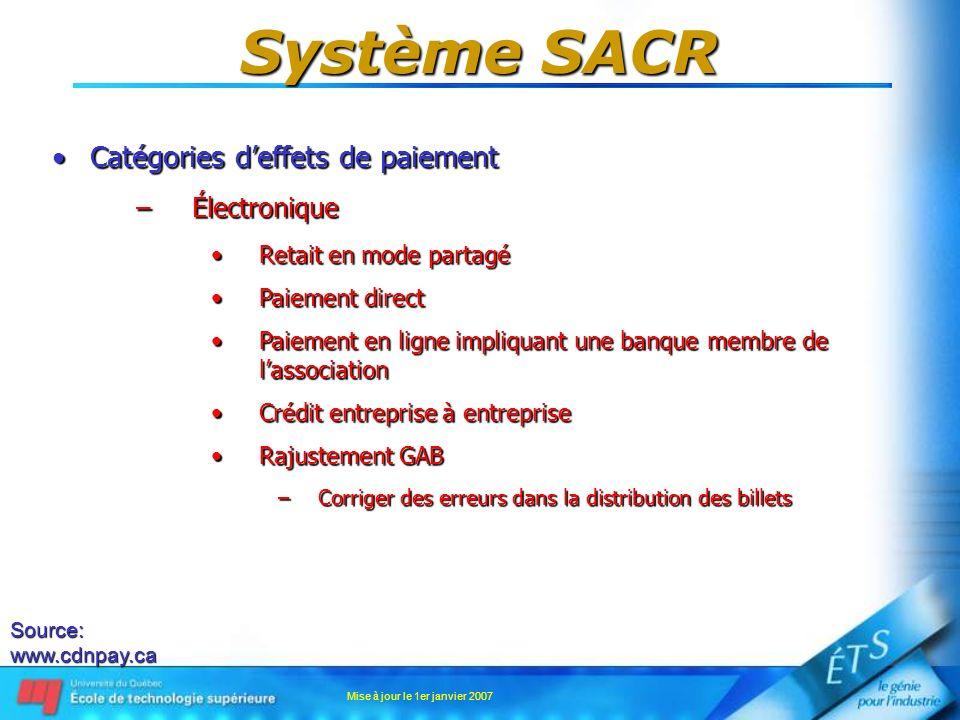 Mise à jour le 1er janvier 2007 Système SACR Catégories deffets de paiementCatégories deffets de paiement –Électronique Retait en mode partagéRetait e