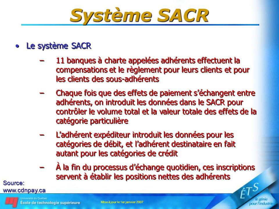 Mise à jour le 1er janvier 2007 Système SACR Le système SACRLe système SACR –11 banques à charte appelées adhérents effectuent la compensations et le