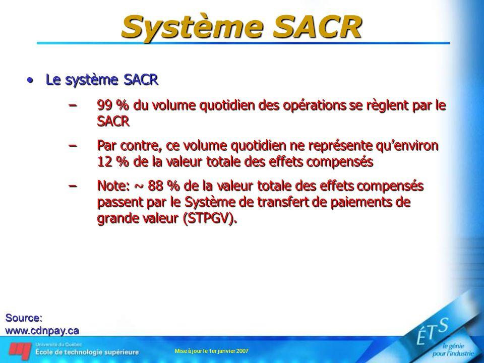 Mise à jour le 1er janvier 2007 Système SACR Le système SACRLe système SACR –99 % du volume quotidien des opérations se règlent par le SACR –Par contr
