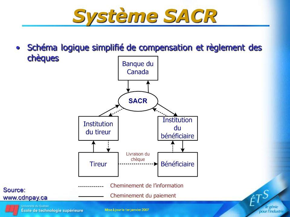 Mise à jour le 1er janvier 2007 Système SACR Schéma logique simplifié de compensation et règlement des chèquesSchéma logique simplifié de compensation