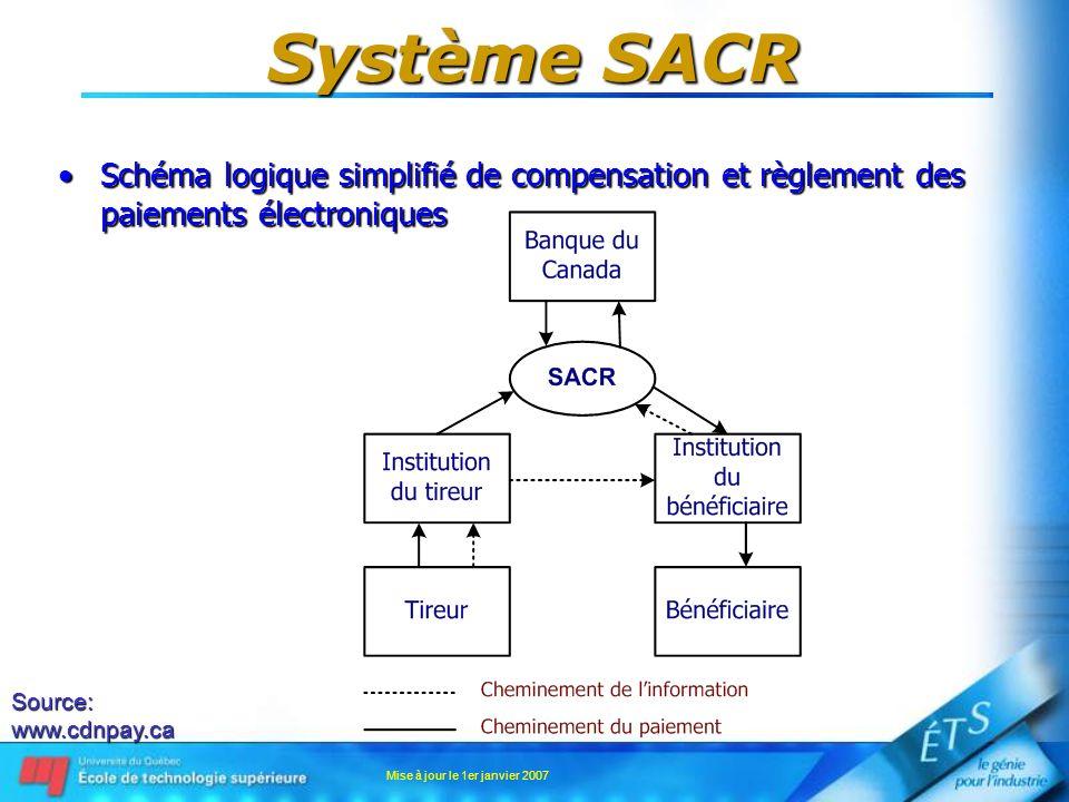 Mise à jour le 1er janvier 2007 Système SACR Schéma logique simplifié de compensation et règlement des paiements électroniquesSchéma logique simplifié