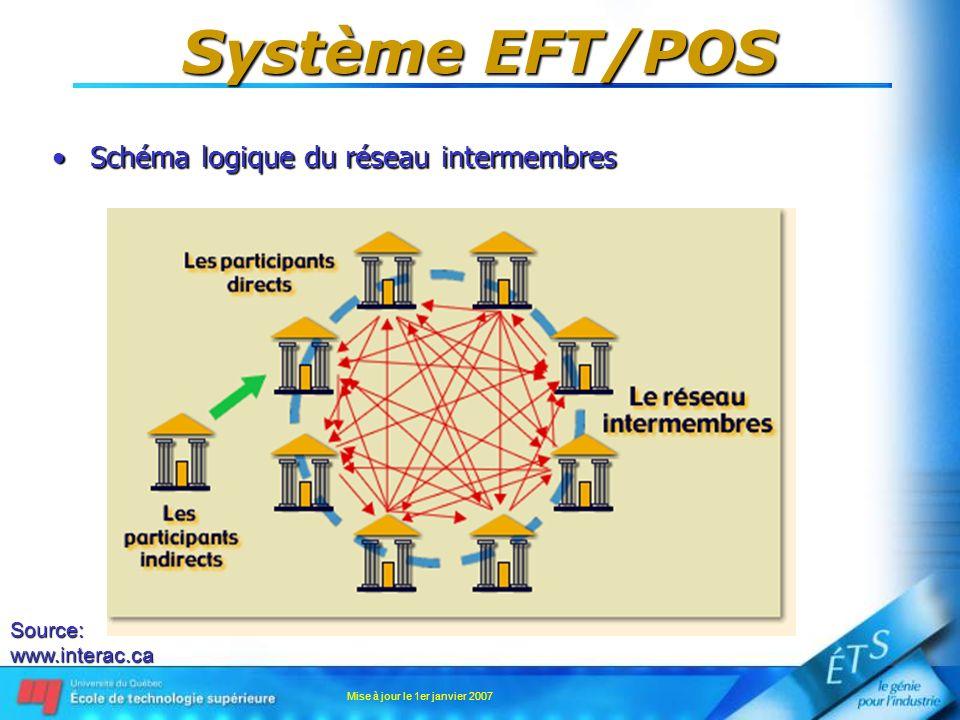 Mise à jour le 1er janvier 2007 Système EFT/POS Sécurité des donnéesSécurité des données –Assurée par le chiffrement des données Transmission du NIP est sous sa forme chiffrée;Transmission du NIP est sous sa forme chiffrée; Méthode de chiffrement: AES (Advanced Encryption Standard).Méthode de chiffrement: AES (Advanced Encryption Standard).