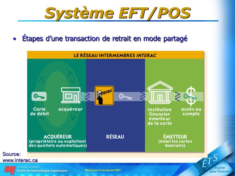 Mise à jour le 1er janvier 2007 Système EFT/POS Étapes dune transaction de retrait en mode partagéÉtapes dune transaction de retrait en mode partagé S
