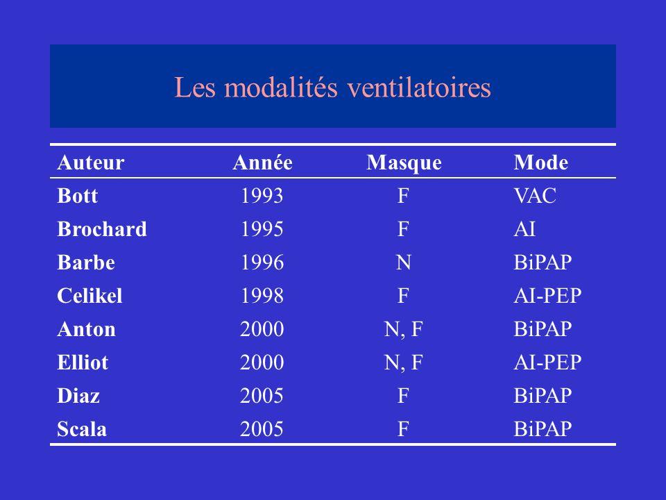 Les modalités ventilatoires AuteurAnnéeMasqueMode Bott1993FVAC Brochard1995FAI Barbe1996NBiPAP Celikel1998FAI-PEP Anton2000N, FBiPAP Elliot2000N, FAI-