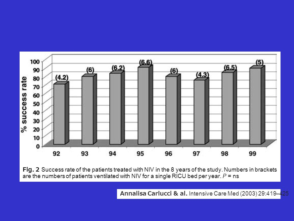 Fig. 2 Success rate of the patients treated with NIV in the 8 years of the study. Numbers in brackets are the numbers of patients ventilated with NIV