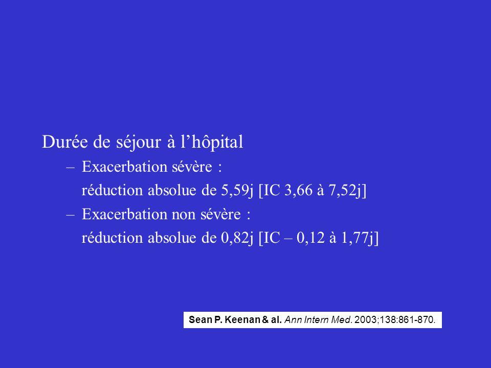 Durée de séjour à lhôpital –Exacerbation sévère : réduction absolue de 5,59j [IC 3,66 à 7,52j] –Exacerbation non sévère : réduction absolue de 0,82j [
