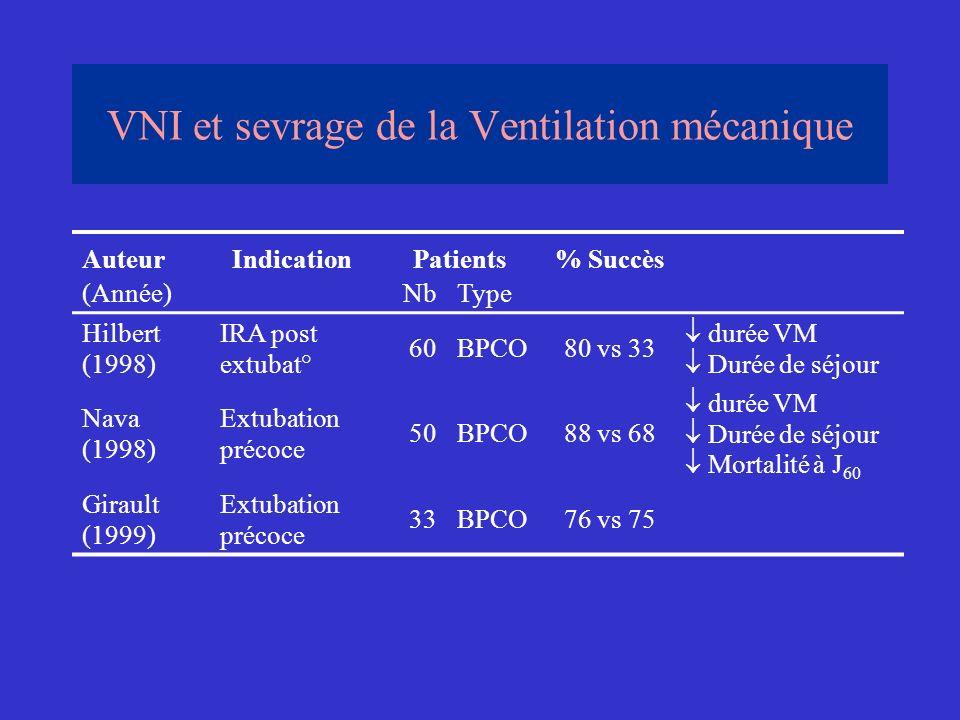 VNI et sevrage de la Ventilation mécanique AuteurIndicationPatients% Succès (Année)NbType Hilbert (1998) IRA post extubat° 60BPCO80 vs 33 durée VM Dur