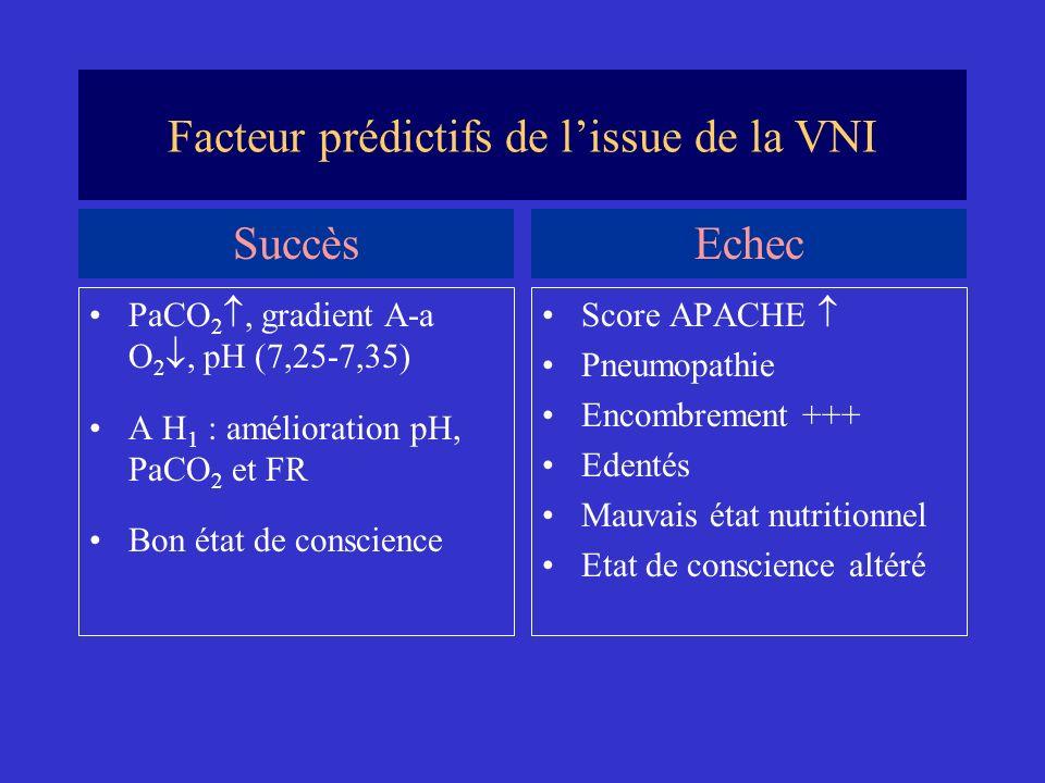 Facteur prédictifs de lissue de la VNI PaCO 2, gradient A-a O 2, pH (7,25-7,35) A H 1 : amélioration pH, PaCO 2 et FR Bon état de conscience Score APA