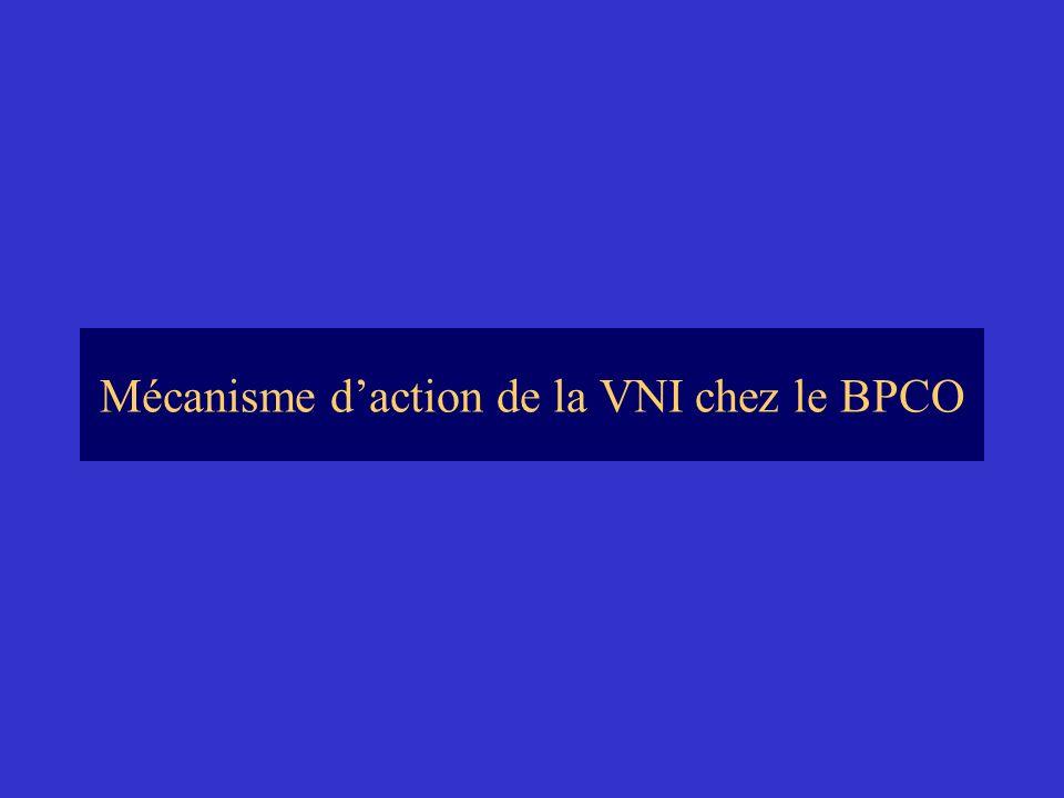 Mécanisme daction de la VNI chez le BPCO