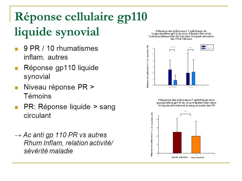 Réponse cellulaire gp110 et activité, sévérité PR 25 PR Réponse gp110 EBV PR < Témoins Relation réponse gp110 / VS, CRP PR avec atteinte extra- articu
