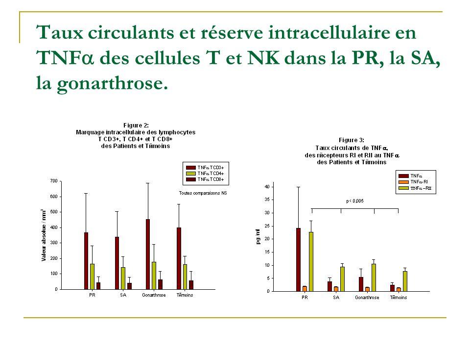 Variation cytokines inflammatoires et Bisphosphonates Pamidronate et SpA Autres bisphosphonates et SpA: zolendronate, ibandronate IL-1, IL-6, TNF,IFN,