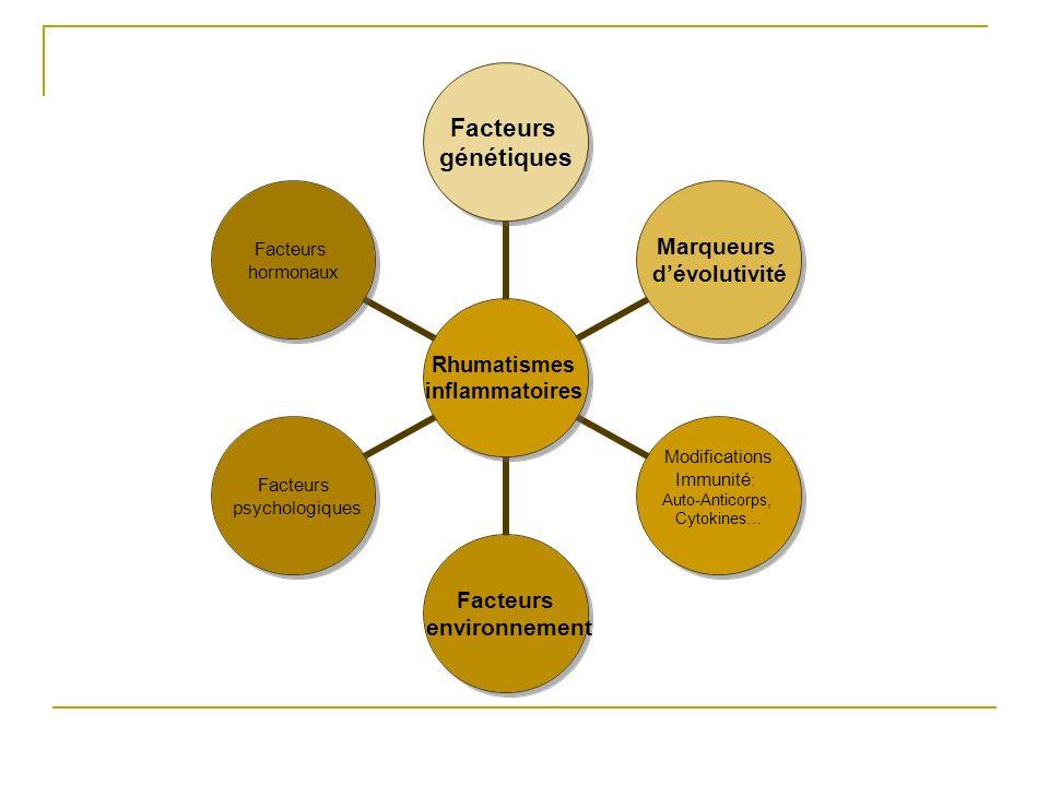 Rhumatismes inflammatoires Facteurs génétiques Marqueurs dévolutivité Modifications Immunité: Auto-Anticorps, Cytokines… Facteurs environnement Facteurs psychologiques Facteurs hormonaux