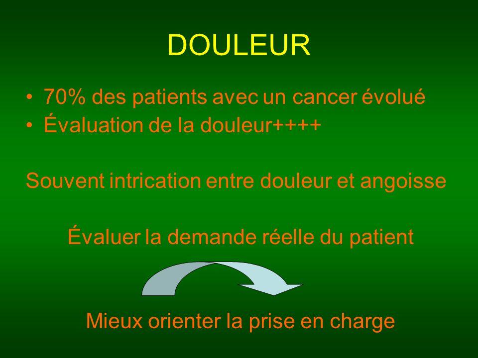 DOULEUR 70% des patients avec un cancer évolué Évaluation de la douleur++++ Souvent intrication entre douleur et angoisse Évaluer la demande réelle du