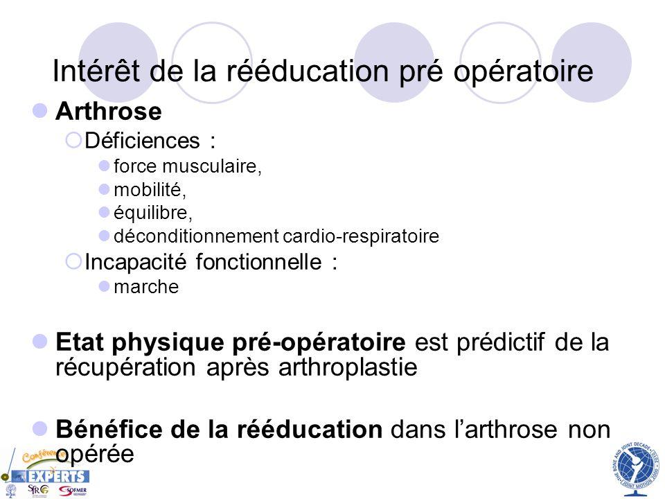 Intérêt de la rééducation pré opératoire Arthrose Déficiences : force musculaire, mobilité, équilibre, déconditionnement cardio-respiratoire Incapacit
