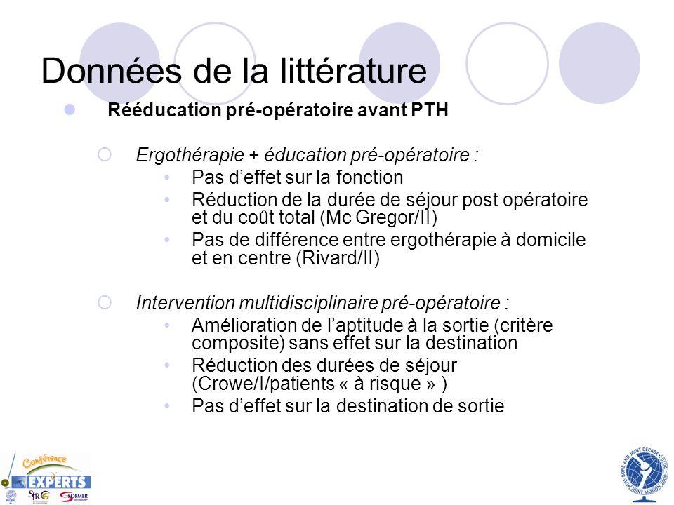 Données de la littérature Rééducation pré-opératoire avant PTH Ergothérapie + éducation pré-opératoire : Pas deffet sur la fonction Réduction de la du