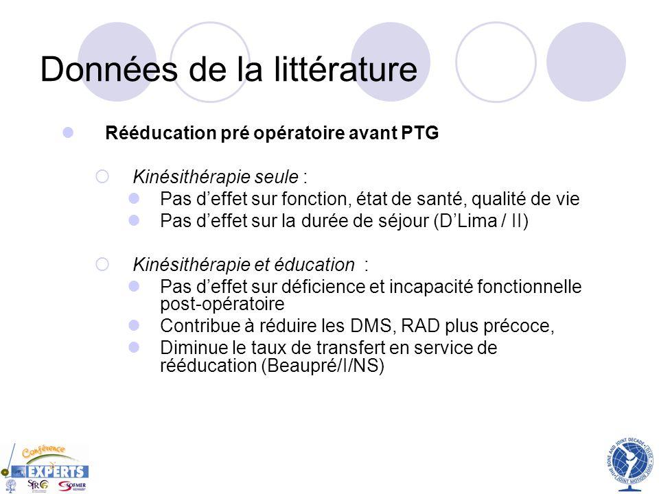 Données de la littérature Rééducation pré opératoire avant PTG Kinésithérapie seule : Pas deffet sur fonction, état de santé, qualité de vie Pas deffe
