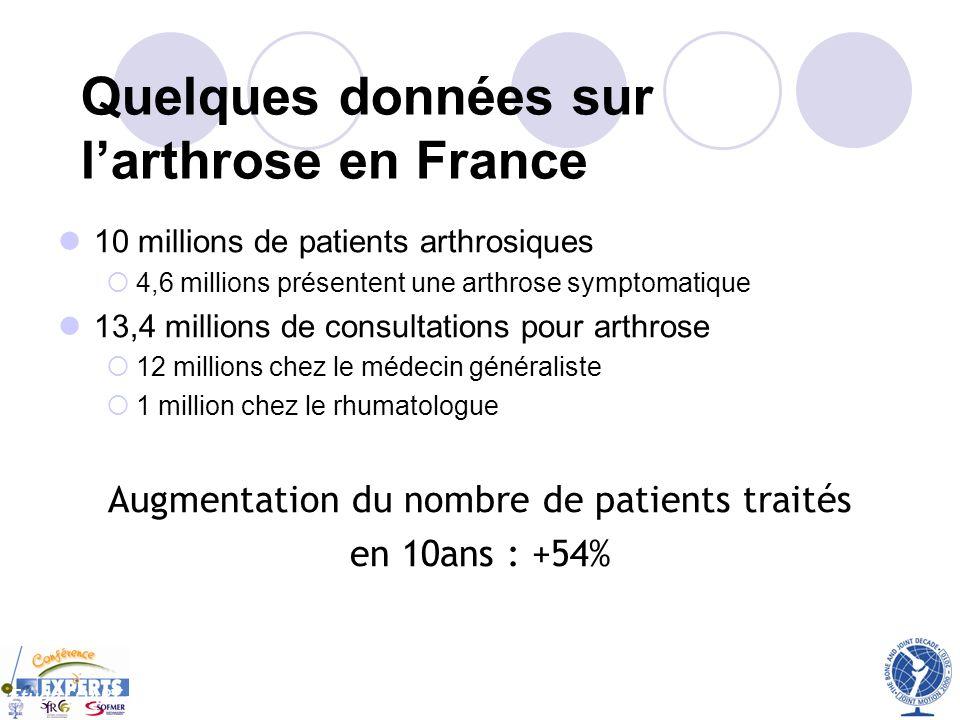 10 millions de patients arthrosiques 4,6 millions présentent une arthrose symptomatique 13,4 millions de consultations pour arthrose 12 millions chez