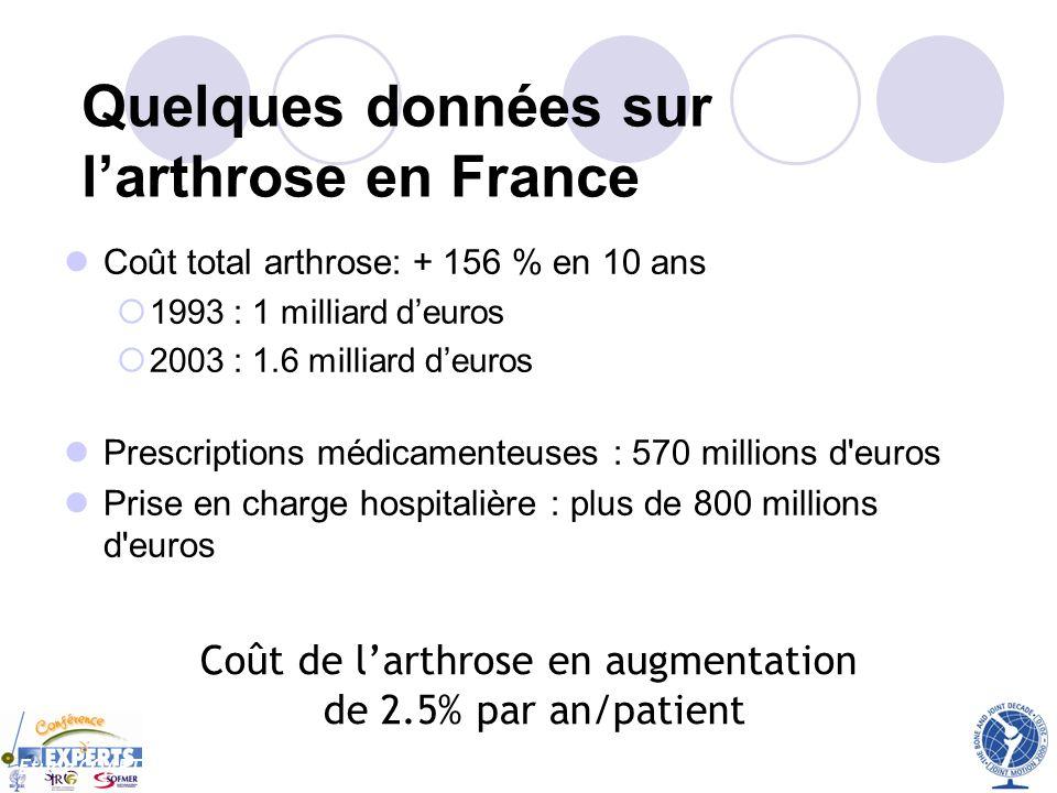 Coût total arthrose: + 156 % en 10 ans 1993 : 1 milliard deuros 2003 : 1.6 milliard deuros Prescriptions médicamenteuses : 570 millions d'euros Prise