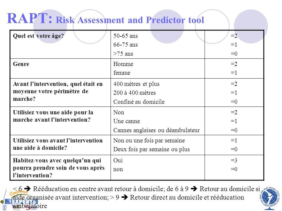 RAPT: Risk Assessment and Predictor tool Quel est votre âge?50-65 ans 66-75 ans >75 ans =2 =1 =0 GenreHomme femme =2 =1 Avant lintervention, quel étai