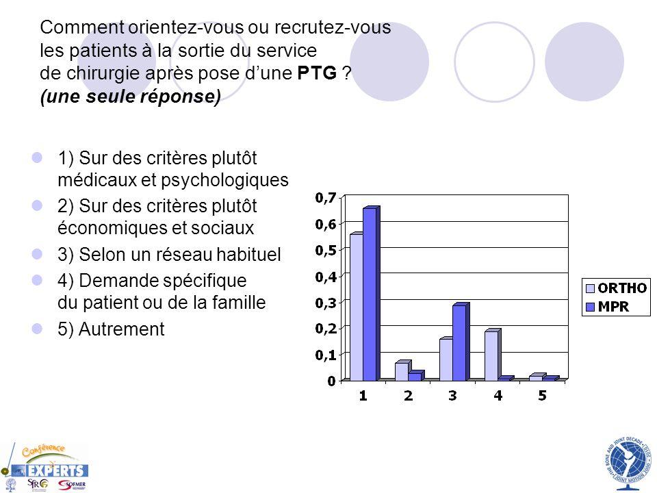 Comment orientez-vous ou recrutez-vous les patients à la sortie du service de chirurgie après pose dune PTG ? (une seule réponse) 1) Sur des critères