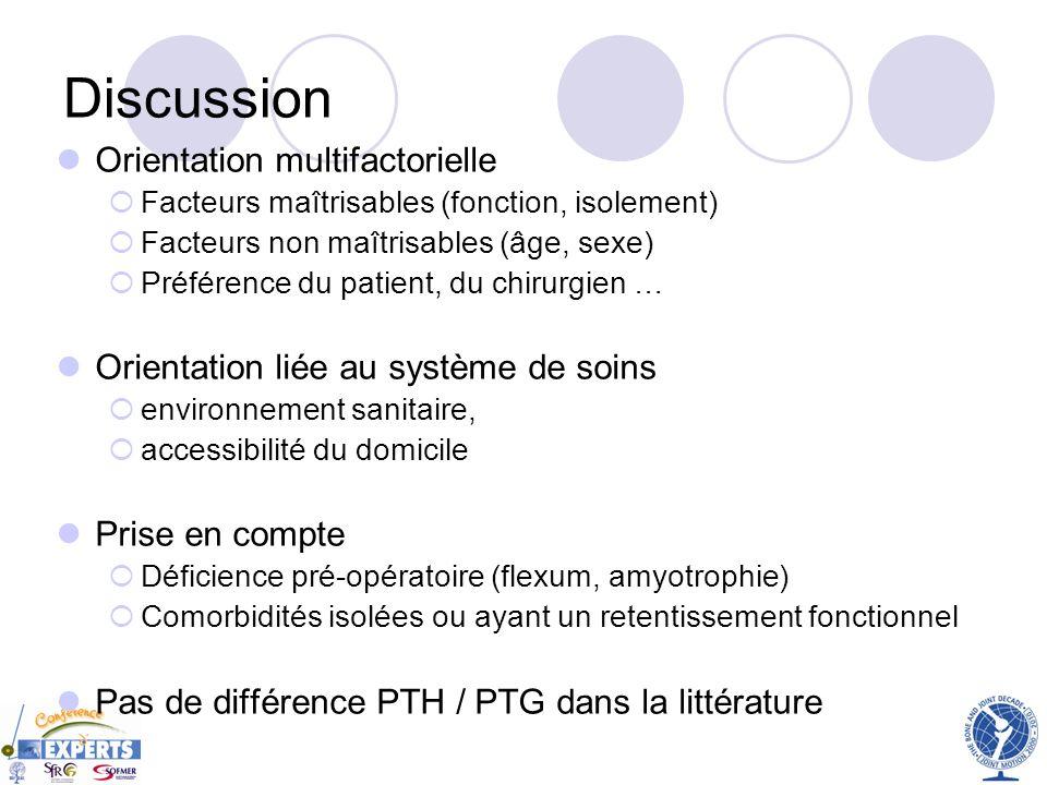 Discussion Orientation multifactorielle Facteurs maîtrisables (fonction, isolement) Facteurs non maîtrisables (âge, sexe) Préférence du patient, du ch