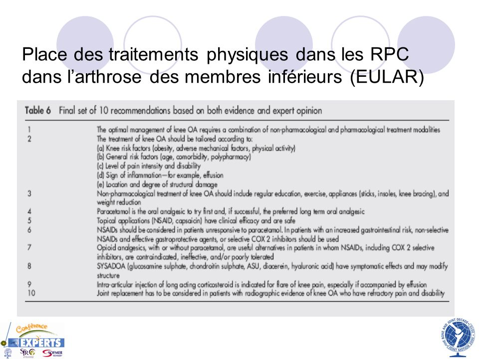 Place des traitements physiques dans les RPC dans larthrose des membres inférieurs (EULAR)