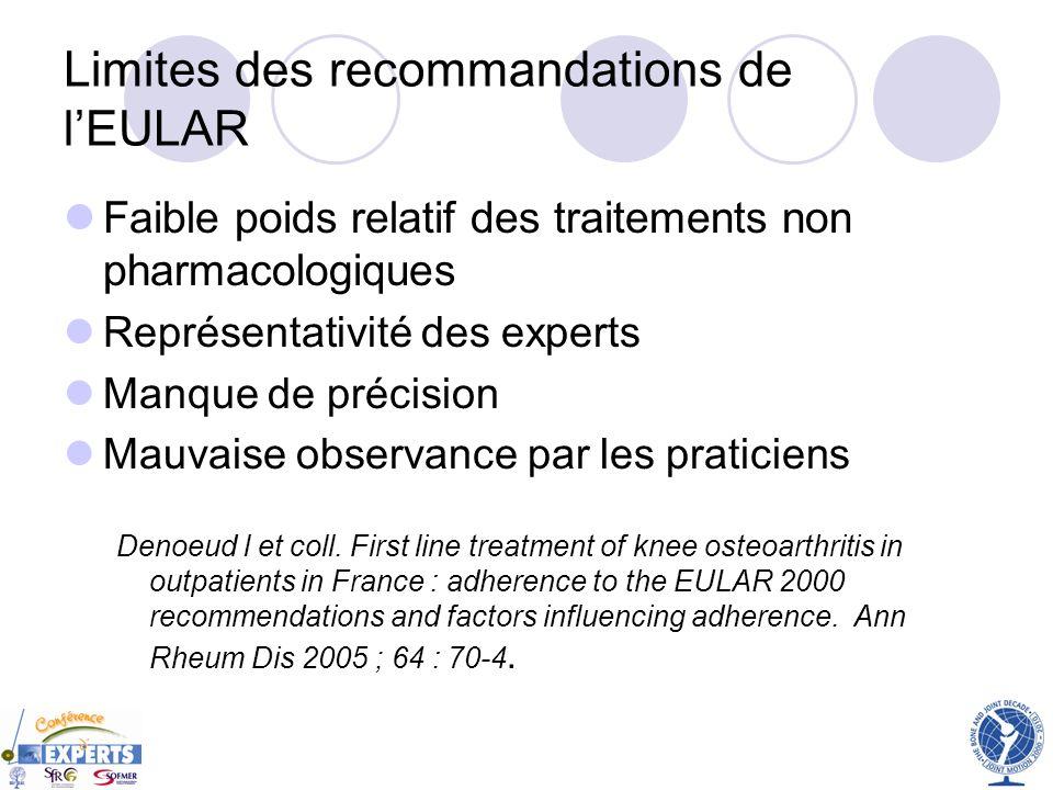 Limites des recommandations de lEULAR Faible poids relatif des traitements non pharmacologiques Représentativité des experts Manque de précision Mauva