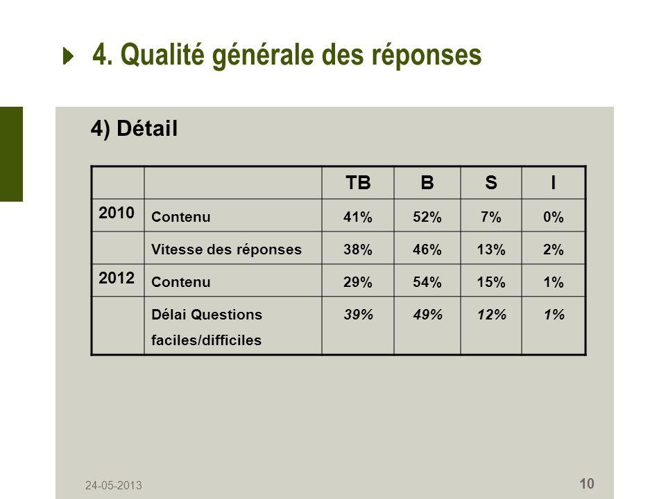 24-05-2013 10 4. Qualité générale des réponses TBBSI 2010 Contenu41%52%7%0% Vitesse des réponses38%46%13%2% 2012 Contenu29%54%15%1% Délai Questions fa