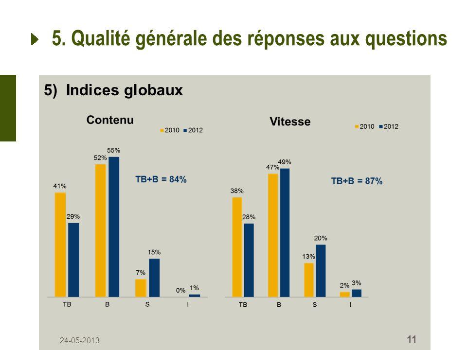 24-05-2013 11 5. Qualité générale des réponses aux questions 5) Indices globaux