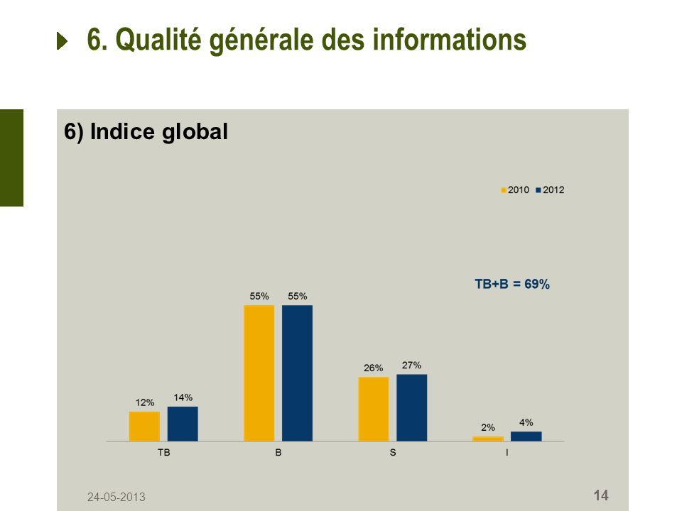24-05-2013 14 6. Qualité générale des informations 6) Indice global