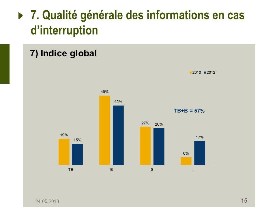 24-05-2013 15 7. Qualité générale des informations en cas dinterruption 7) Indice global