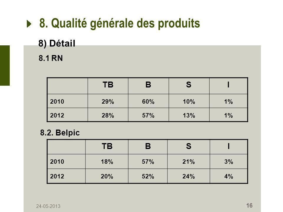 24-05-2013 16 8. Qualité générale des produits TBBSI 201029%60%10%1% 201228%57%13%1% 8) Détail 8.1 RN 8.2. Belpic TBBSI 201018%57%21%3% 201220%52%24%4