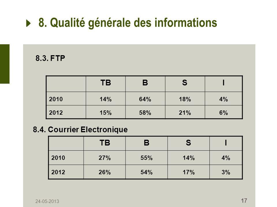 24-05-2013 17 8. Qualité générale des informations TBBSI 201014%64%18%4% 201215%58%21%6% 8.3. FTP 8.4. Courrier Electronique TBBSI 201027%55%14%4% 201