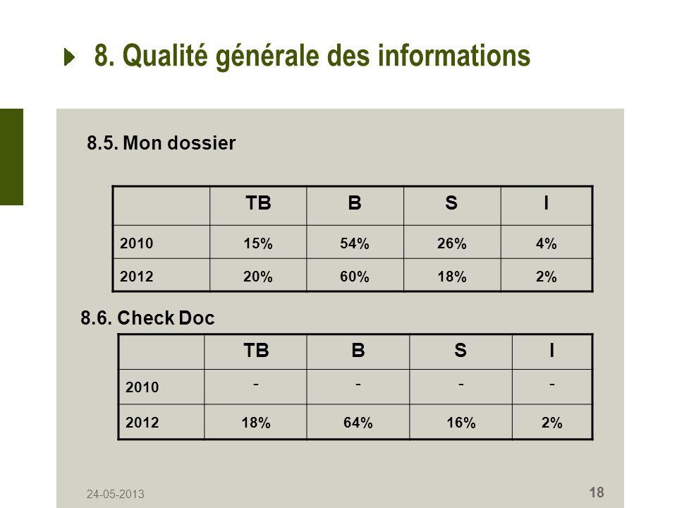 24-05-2013 18 8. Qualité générale des informations TBBSI 201015%54%26%4% 201220%60%18%2% 8.5. Mon dossier 8.6. Check Doc TBBSI 2010 ---- 201218%64%16%